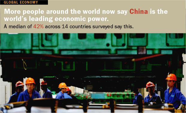 China Seen as World's Leading Economy