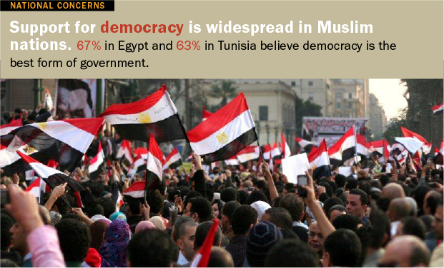 Muslims Broadly Support Democracy
