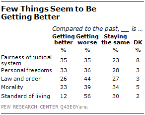 Egyptians Increasingly Glum | Pew Research Center