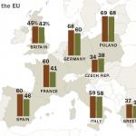 European Project in Trouble