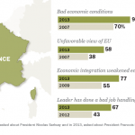 Darkening Mood in France
