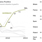 Germans More Positive about Economy