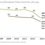 Decreasing Faith in the European Union