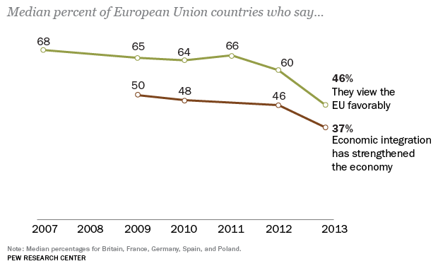 Decreasing Faith in the European Union