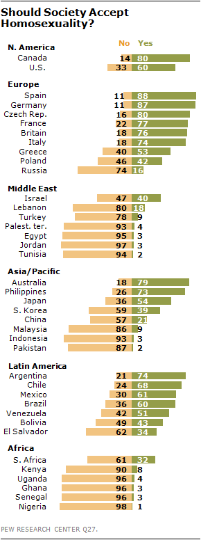Pew research islam homosexuality and christianity