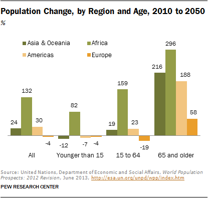 growth in the older population