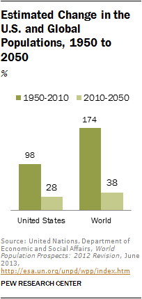 Chapter 4 Population Change In The U S And The World From 1950 To