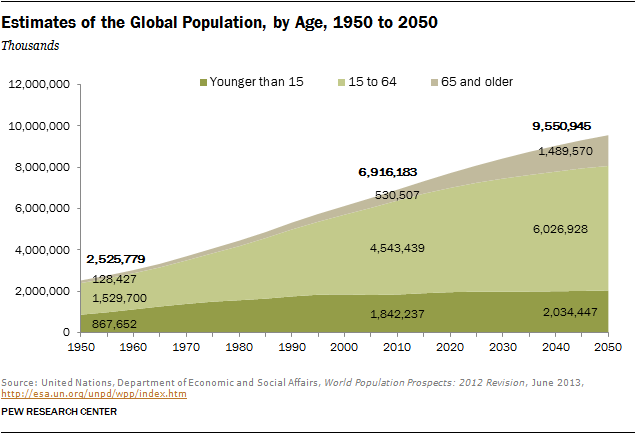 an analysis of the key demographic features of the global population in 2050 Simply put, the era of the worldwide population explosion, the only demographic era within living the global baby bust in arithmetic terms, the 20th-century population explosion was the secular fertility decline originated in europe, and virtually every population in the world that can be.