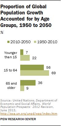 Aging 41