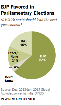 BJP Favored in Parliamentary Elections