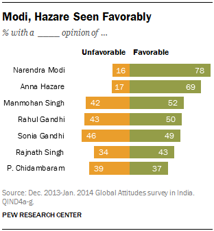 Modi, Hazare Seen Favorably