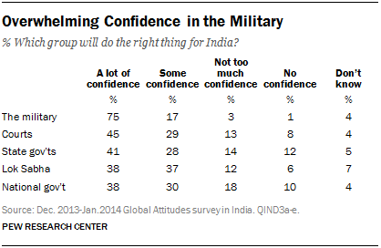 Overwhelming Confidence in the Military