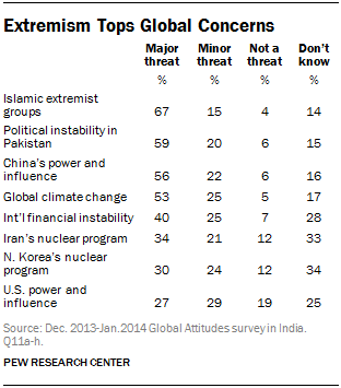 Extremism Tops Global Concerns