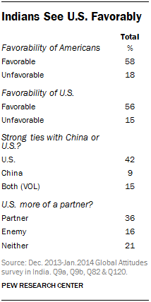 Indians See U.S. Favorably