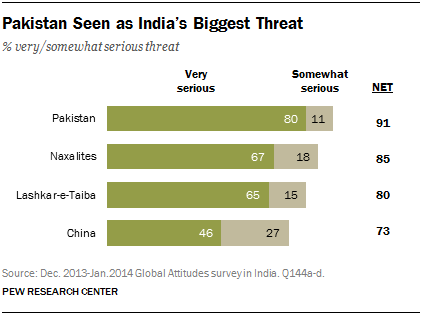 Pakistan Seen as India's Biggest Threat
