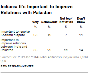Indians: It's Important to Improve Relations with Pakistan