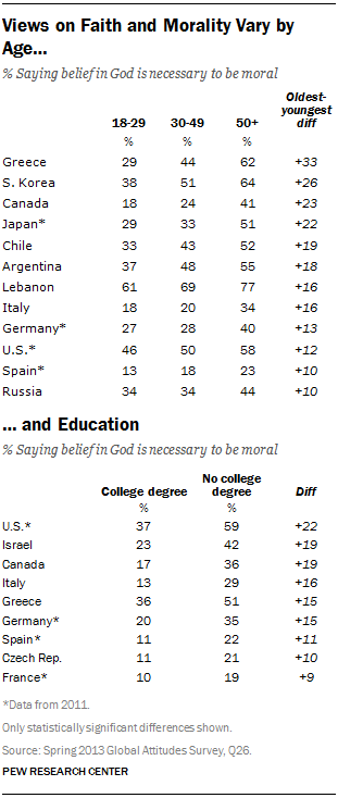Views on faith and morality vary by age and education