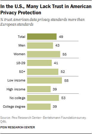 In the U.S., Many Lack Trust in American Privacy Protection
