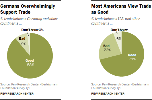 Germans Overwhelmingly Support Trade, Most Americans View Trade as Good