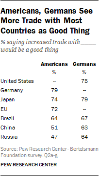 Americans, Germans See More Trade with Most Countries as Good Thing