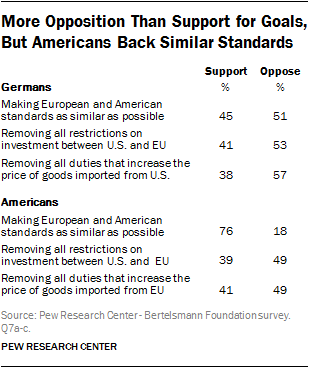 More Opposition Than Support for Goals, But Americans Back Similar Standards