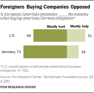 Foreigners Buying Companies Opposed