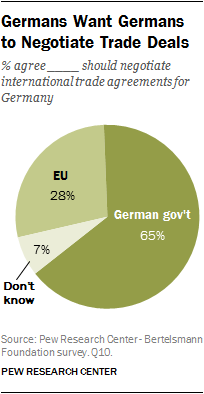 Germans Want Germans to Negotiate Trade Deals