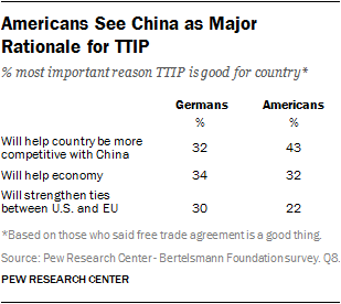 Americans See China as Major Rationale for TTIP