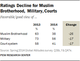 Ratings Decline for Muslim Brotherhood, Military, Courts