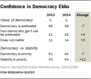 Confidence in Democracy Ebbs