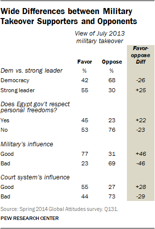 Wide Differenecs between Military Takeover Supporters and Opponents