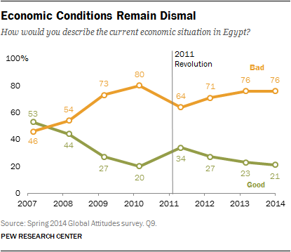 Economic Conditions Remain Dismal