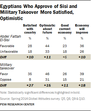 Egyptians Who Approve of Sisi and Military Takeover More Satisfied, Optimistic