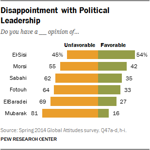 Disappointment with Political Leadership