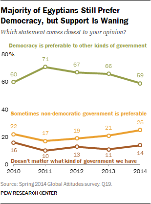 Majority of Egyptians Still Prefer Democracy, but Support Is Waning