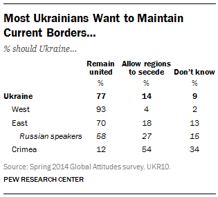 Most Ukrainians Want to Maintain Current Borders…