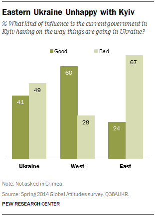 Eastern Ukraine Unhappy with Kyiv