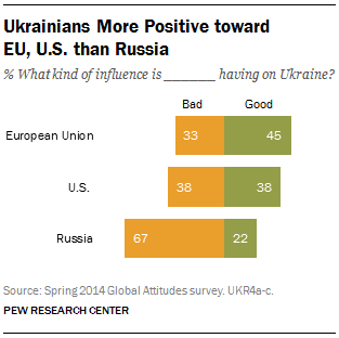 Ukrainians More Positive toward EU, U.S. than Russia