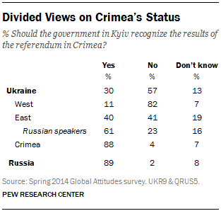 Divided Views on Crimea's Status