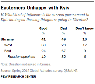 Easterners Unhappy with Kyiv