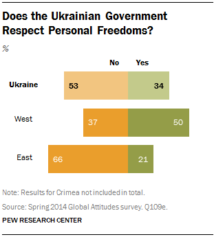 Does the Ukrainian Government Respect Personal Freedoms?