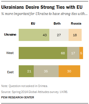 Ukrainians Desire Strong Ties with EU