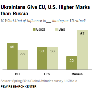 Ukrainians Give EU, U.S. Higher Marks than Russia