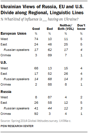 Ukrainian Views of Russia, EU and U.S. Divide along Regional, Linguistic Lines