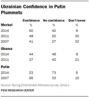 Ukrainian Confidence in Putin Plummets
