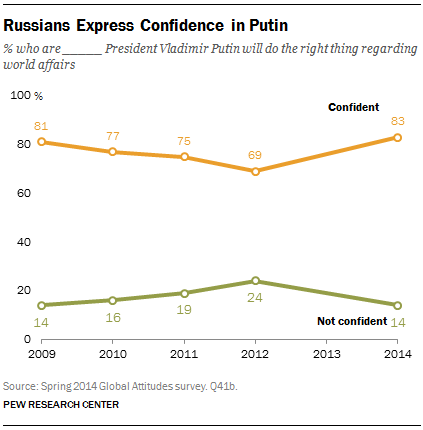 Russians Express Confidence in Putin