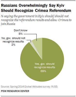 Russians Overwhelmingly Say Kyiv Should Recognize Crimea Referendum