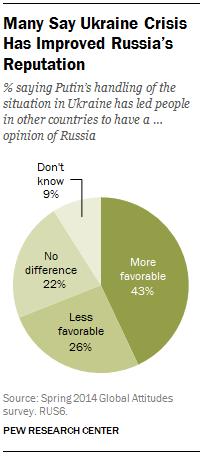 Many Say Ukraine Crisis Has Improved Russia's Reputation