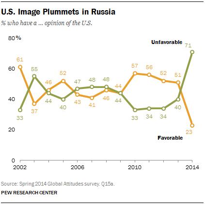 U.S. Image Plummets in Russia