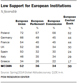 Low Support for European Institutions